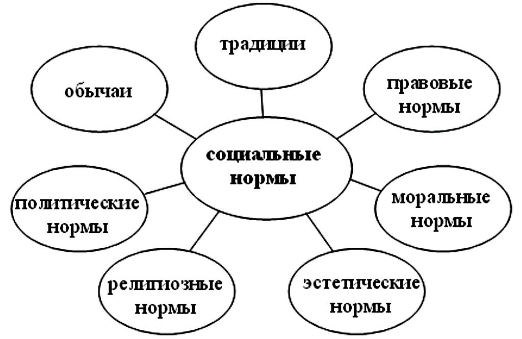 Схема разновидности социальных норм