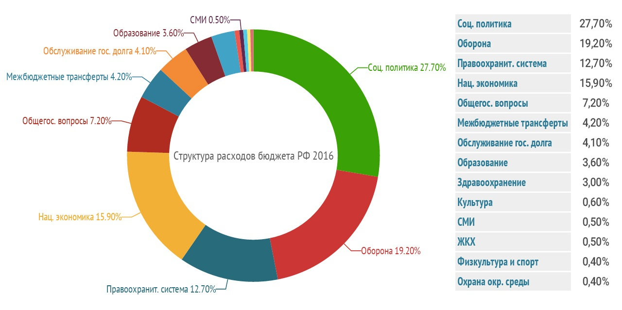 struktura_reshodov_budgets_