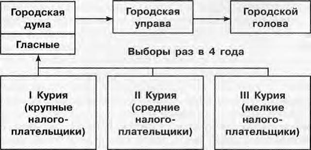 схема городского управления после 1870г.
