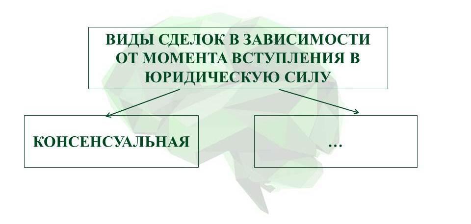 15.СДЕЛКИ