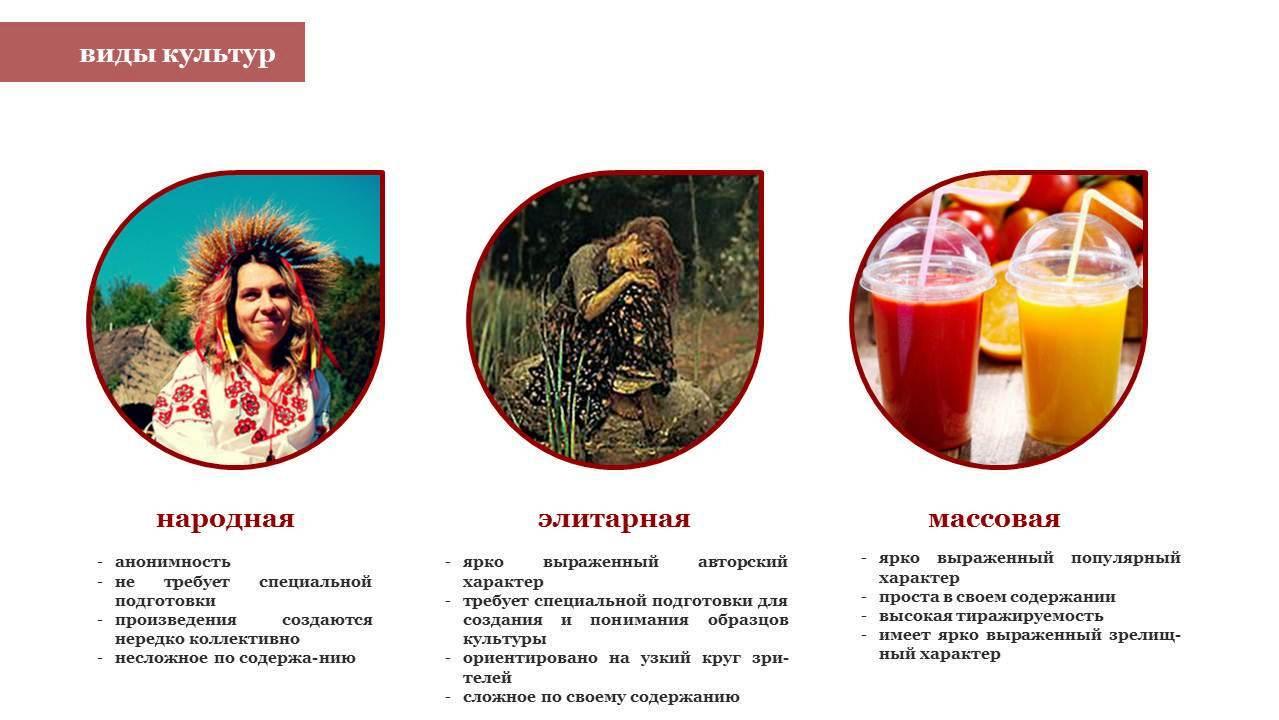 ФОРМЫ КУЛЬТУРЫ НАРОДНАЯ КУЛЬТУРА МАССОВАЯ КУЛЬТУРА