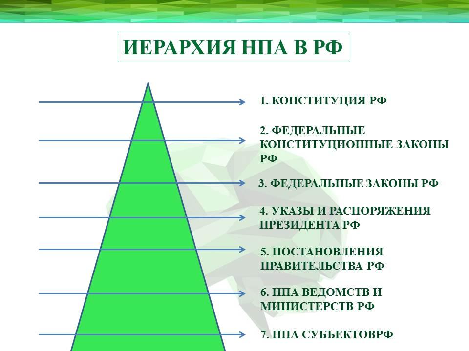 ИЕРАРХИЯ НОРМАТИВНО-ПРАВОВЫХ АКТОВ Система российского права. Законотворческий процесс
