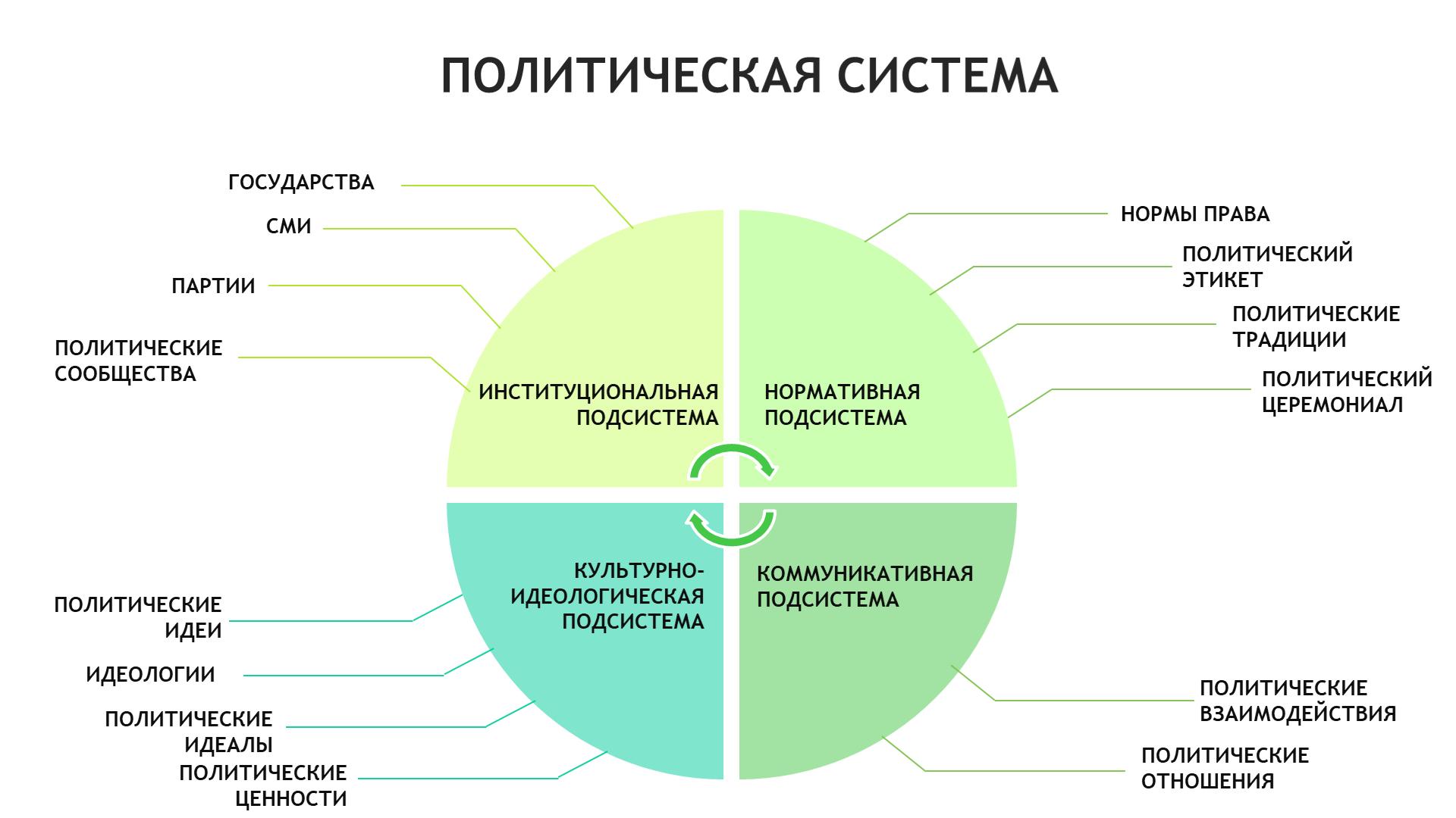 1. Политическая система