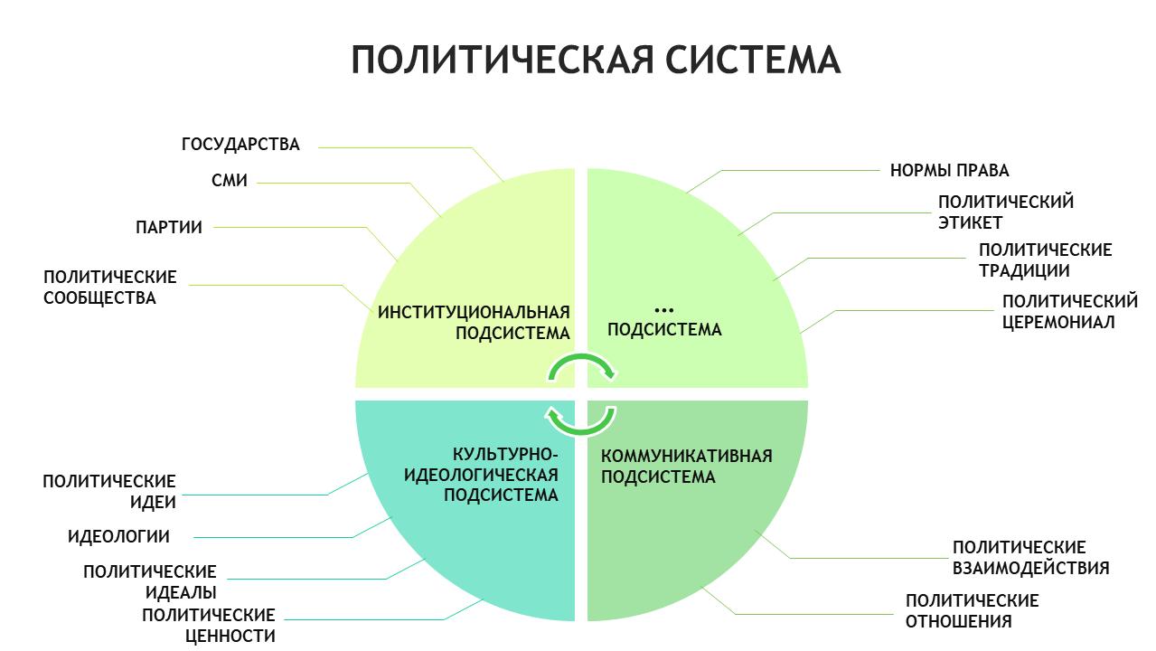 политология политическая система егэ